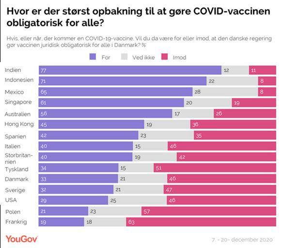 statistik over folks holding til tvungen vaccine